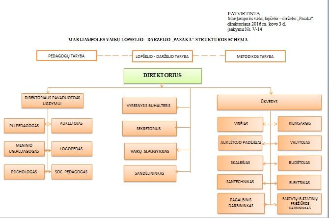 Vaikų lopšelio - darželio Pasaka struktūra